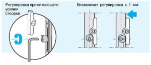 Схема регулировки двери