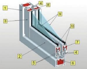 Принцип устройства стеклопакета